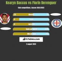 Kearyn Baccus vs Florin Berenguer h2h player stats