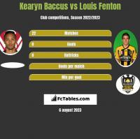 Kearyn Baccus vs Louis Fenton h2h player stats