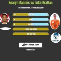 Kearyn Baccus vs Luke Brattan h2h player stats
