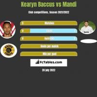 Kearyn Baccus vs Mandi h2h player stats