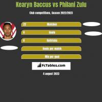Kearyn Baccus vs Philani Zulu h2h player stats