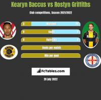 Kearyn Baccus vs Rostyn Griffiths h2h player stats