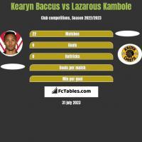 Kearyn Baccus vs Lazarous Kambole h2h player stats