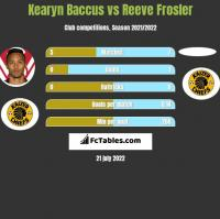 Kearyn Baccus vs Reeve Frosler h2h player stats