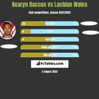 Kearyn Baccus vs Lachlan Wales h2h player stats