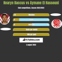 Kearyn Baccus vs Aymane El Hassouni h2h player stats