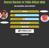 Kearyn Baccus vs Yahia Attiyat allah h2h player stats