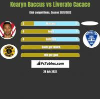 Kearyn Baccus vs Liverato Cacace h2h player stats