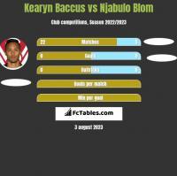 Kearyn Baccus vs Njabulo Blom h2h player stats