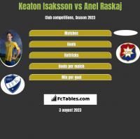 Keaton Isaksson vs Anel Raskaj h2h player stats