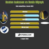 Keaton Isaksson vs Denis Oliynyk h2h player stats