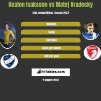 Keaton Isaksson vs Matej Hradecky h2h player stats
