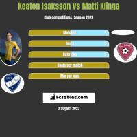 Keaton Isaksson vs Matti Klinga h2h player stats