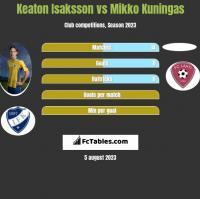 Keaton Isaksson vs Mikko Kuningas h2h player stats