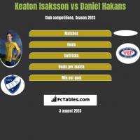 Keaton Isaksson vs Daniel Hakans h2h player stats