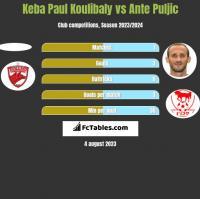 Keba Paul Koulibaly vs Ante Puljic h2h player stats