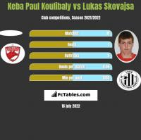 Keba Paul Koulibaly vs Lukas Skovajsa h2h player stats