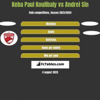 Keba Paul Koulibaly vs Andrei Sin h2h player stats