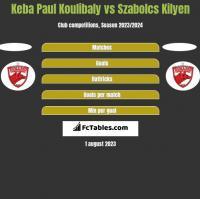 Keba Paul Koulibaly vs Szabolcs Kilyen h2h player stats