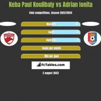 Keba Paul Koulibaly vs Adrian Ionita h2h player stats