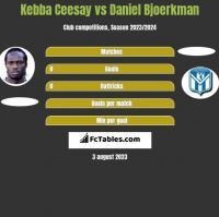 Kebba Ceesay vs Daniel Bjoerkman h2h player stats
