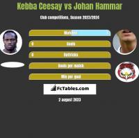Kebba Ceesay vs Johan Hammar h2h player stats