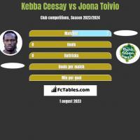 Kebba Ceesay vs Joona Toivio h2h player stats