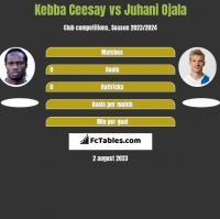 Kebba Ceesay vs Juhani Ojala h2h player stats