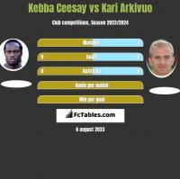 Kebba Ceesay vs Kari Arkivuo h2h player stats
