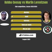 Kebba Ceesay vs Martin Lorentzson h2h player stats