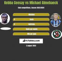 Kebba Ceesay vs Michael Almebaeck h2h player stats