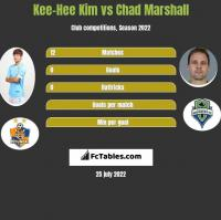 Kee-Hee Kim vs Chad Marshall h2h player stats