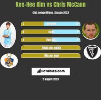 Kee-Hee Kim vs Chris McCann h2h player stats