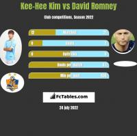 Kee-Hee Kim vs David Romney h2h player stats