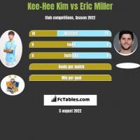 Kee-Hee Kim vs Eric Miller h2h player stats