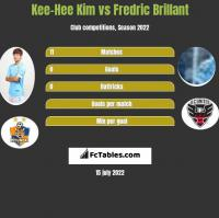 Kee-Hee Kim vs Fredric Brillant h2h player stats