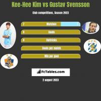 Kee-Hee Kim vs Gustav Svensson h2h player stats