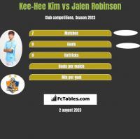 Kee-Hee Kim vs Jalen Robinson h2h player stats