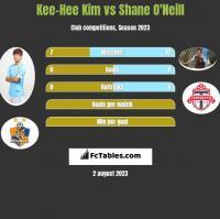 Kee-Hee Kim vs Shane O'Neill h2h player stats