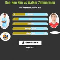 Kee-Hee Kim vs Walker Zimmerman h2h player stats