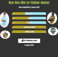 Kee-Hee Kim vs Yeimar Gomez h2h player stats