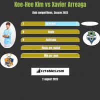 Kee-Hee Kim vs Xavier Arreaga h2h player stats