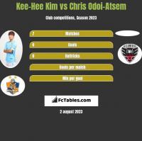 Kee-Hee Kim vs Chris Odoi-Atsem h2h player stats
