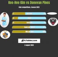 Kee-Hee Kim vs Donovan Pines h2h player stats