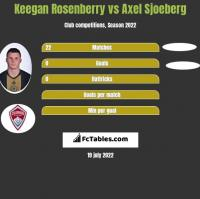 Keegan Rosenberry vs Axel Sjoeberg h2h player stats