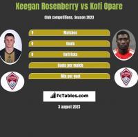 Keegan Rosenberry vs Kofi Opare h2h player stats