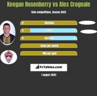 Keegan Rosenberry vs Alex Crognale h2h player stats