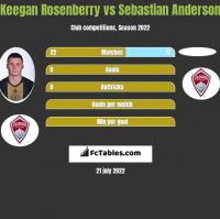 Keegan Rosenberry vs Sebastian Anderson h2h player stats