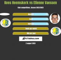 Kees Heemskerk vs Etienne Vaessen h2h player stats