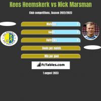 Kees Heemskerk vs Nick Marsman h2h player stats